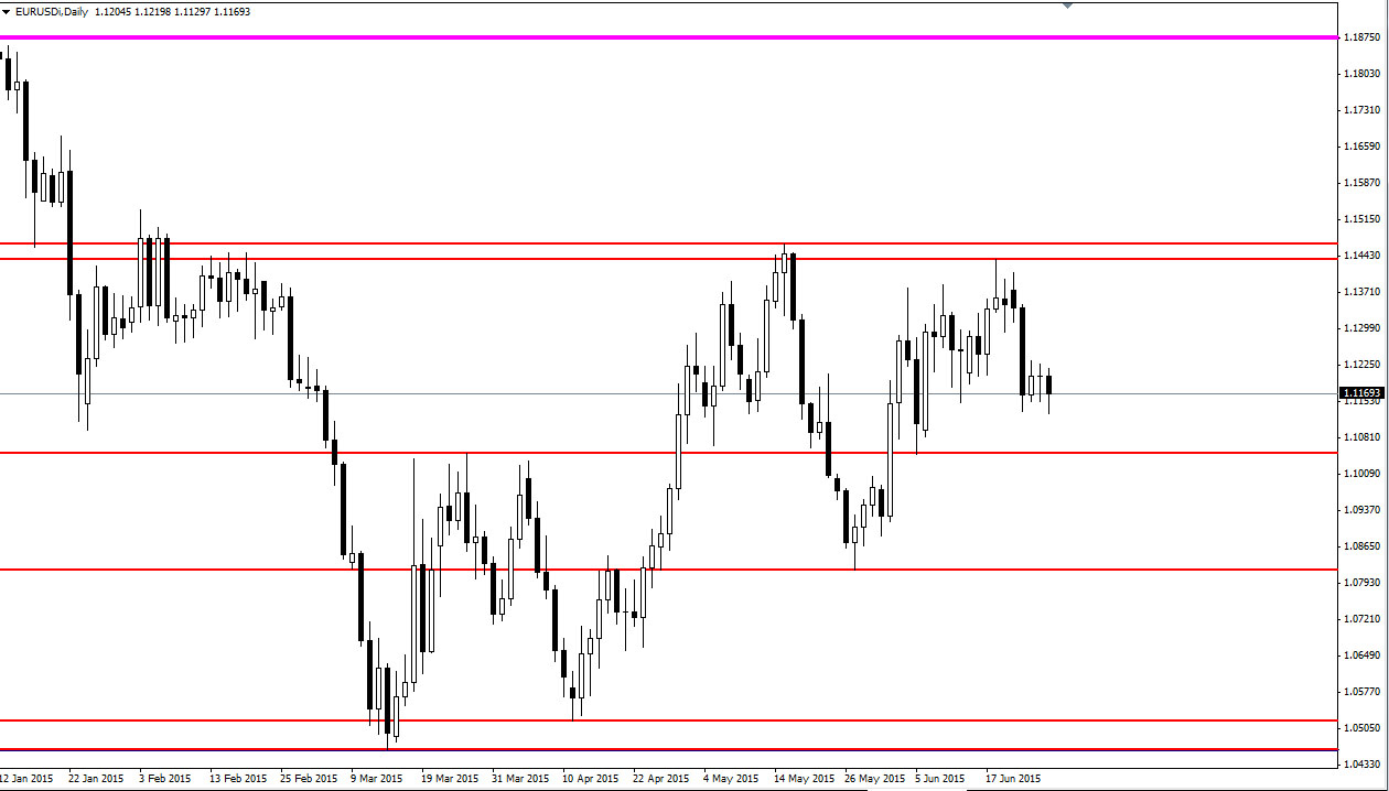 Key support and resistance levels forex