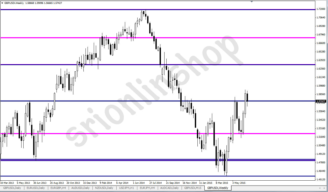 Details about Forex Auto Drawing Levels Indicator Support and Resistance  Level Trading MT4
