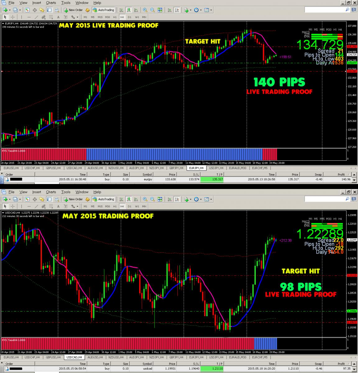 Trading Strategien Forex