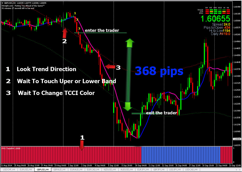 Forex trading strategy indicators