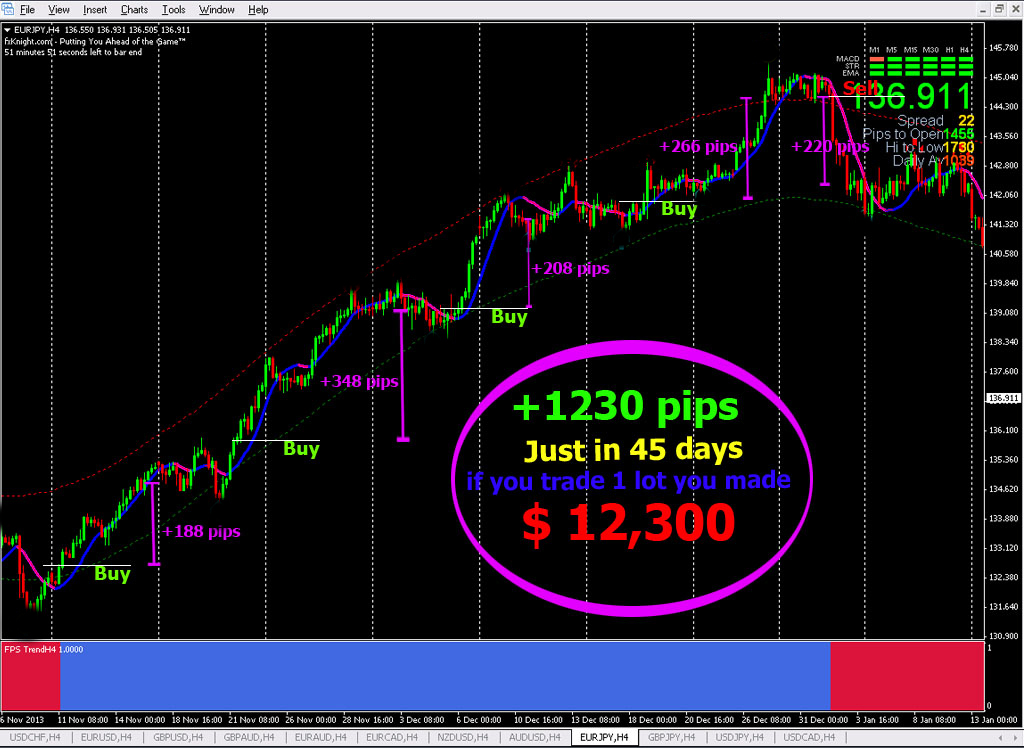 Best currency trading system