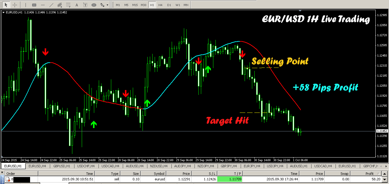 Forex double top indicator