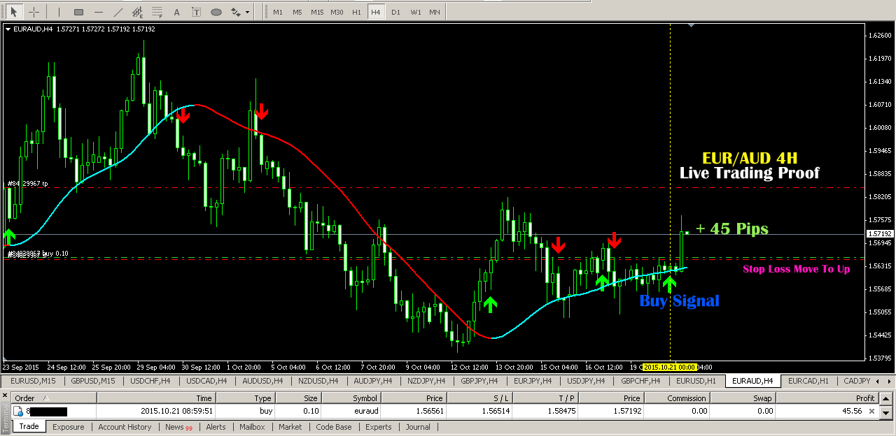 Best free manual forex trading system