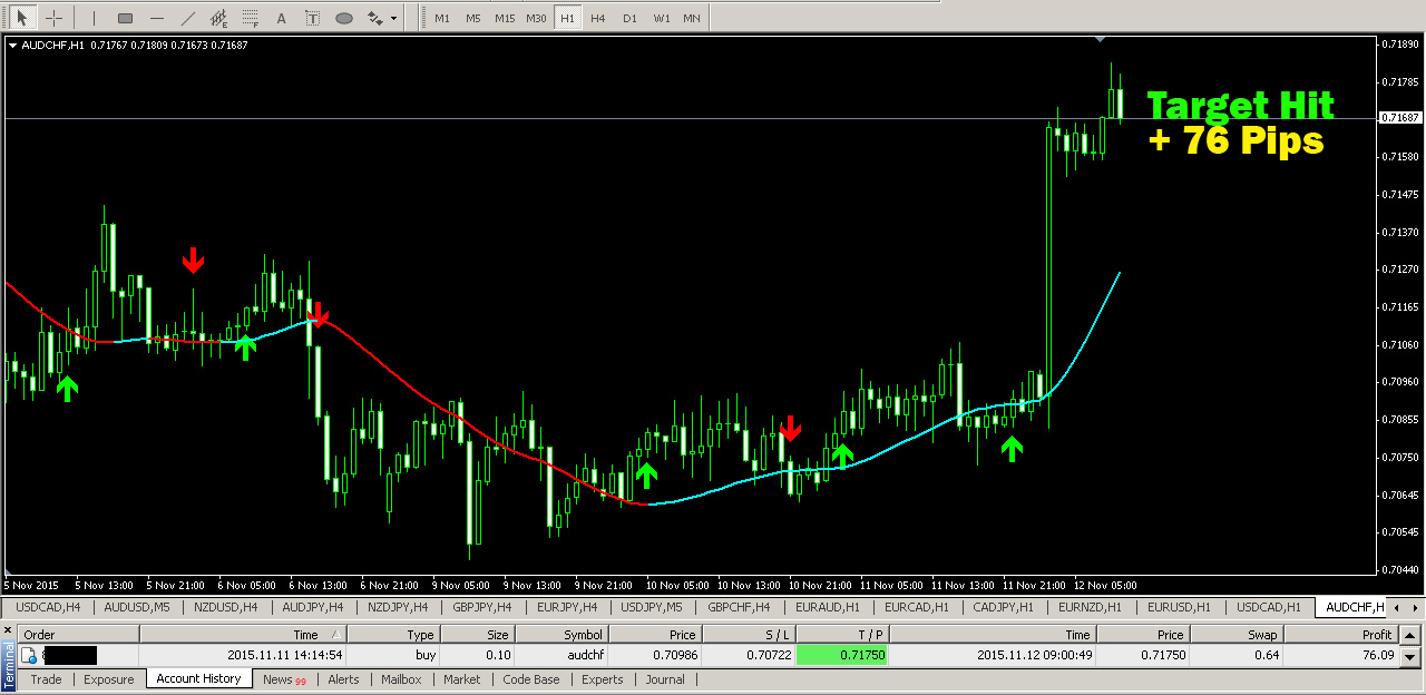 Best auto trading system