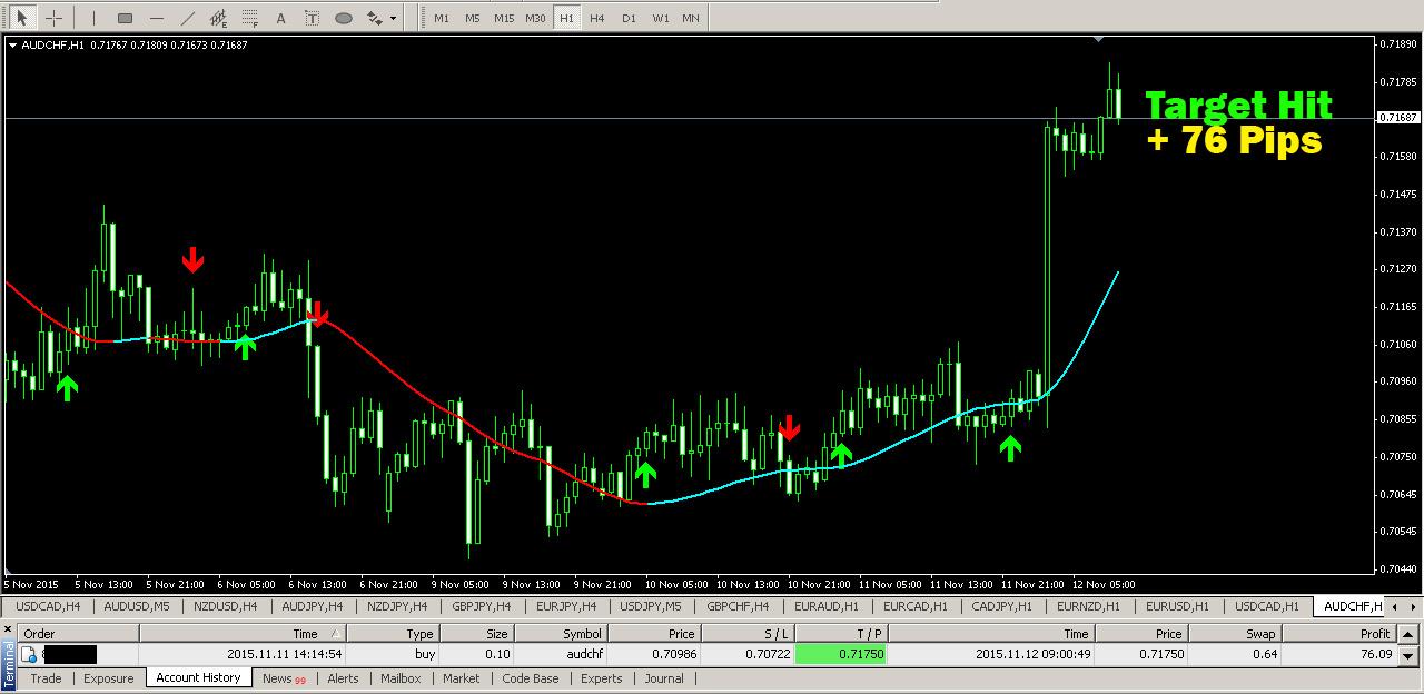 Indicator forex tcci