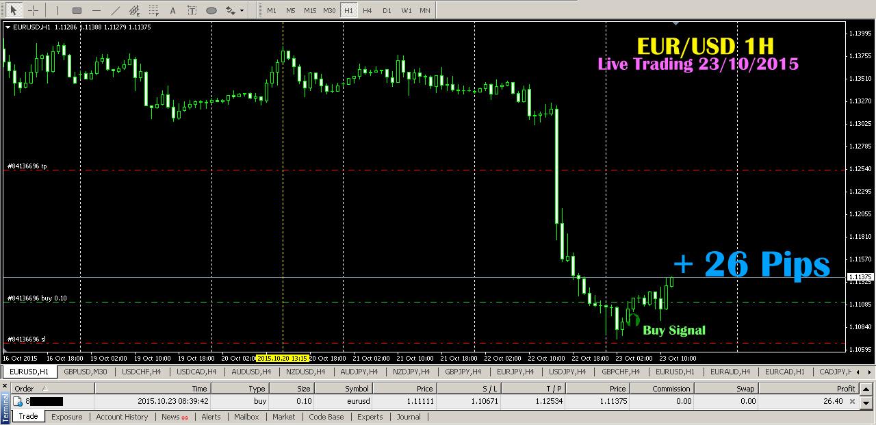 Forex indikator buy sell uk