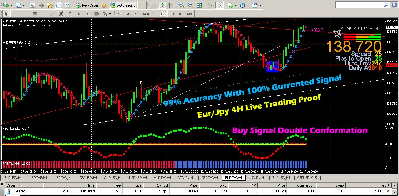 best binary options mt4 indicators