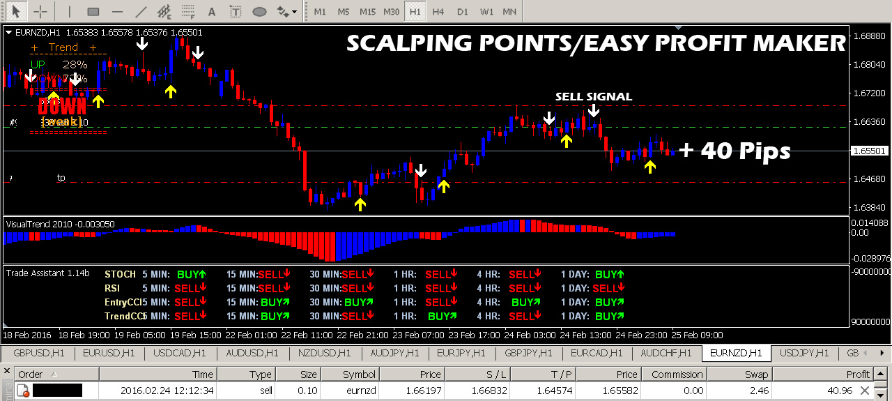 No brainer forex trading system