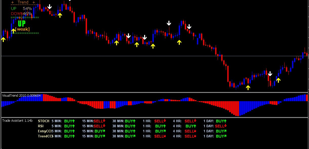 Introduction of forex trading