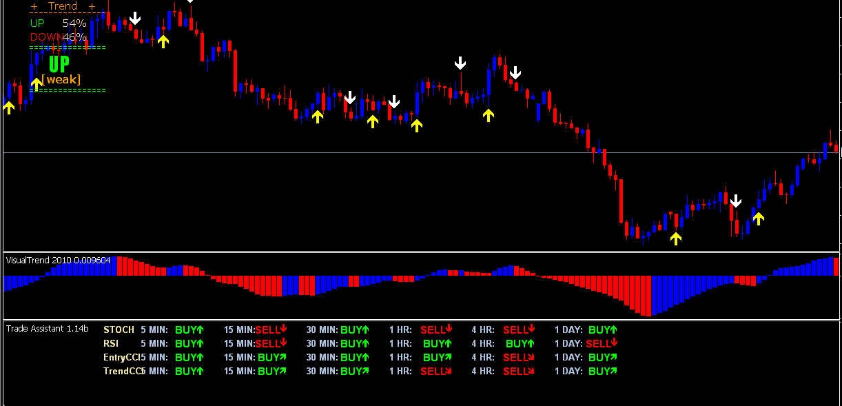 No Brainer Trading Forex