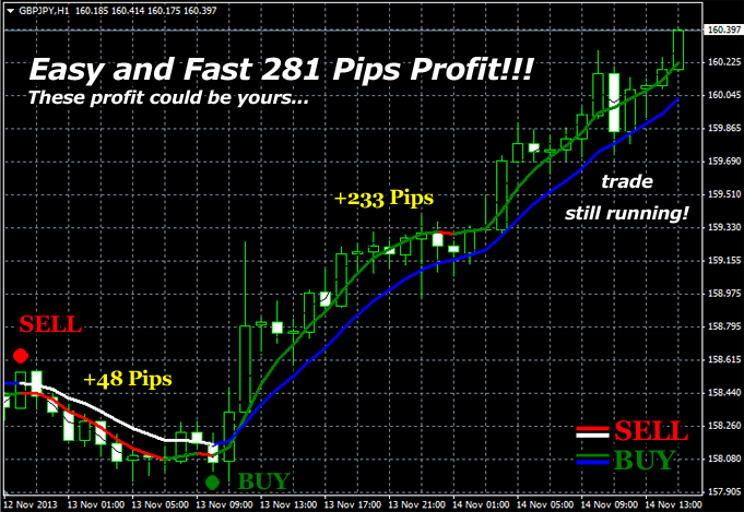 Super trend profit indicator by karl dittman can make 100+ pips.