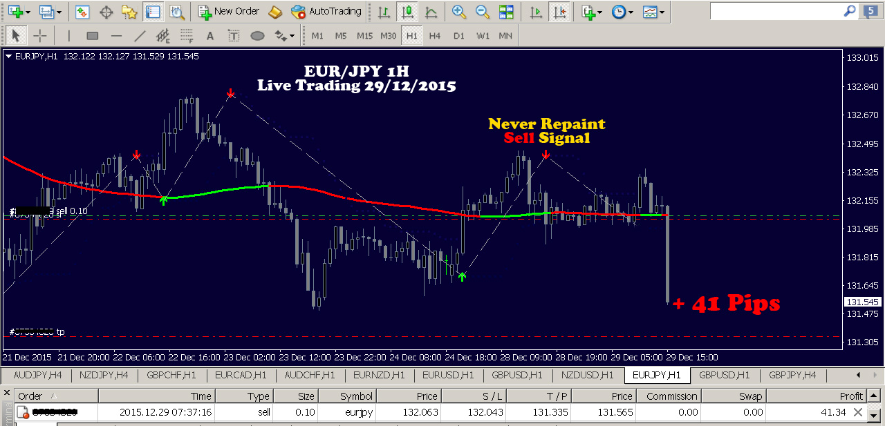 Forex trend magic ea