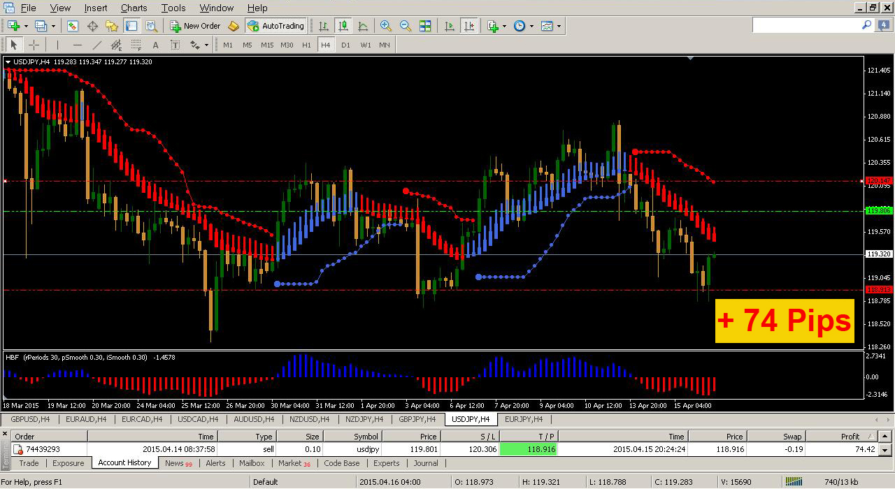 Forex best indicator parade